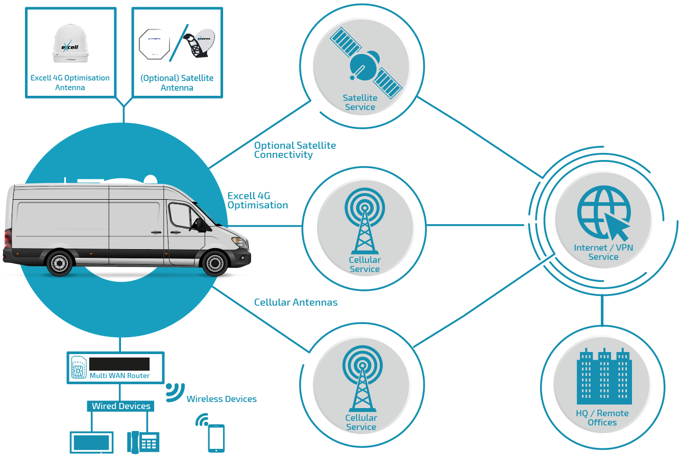 Hybrid connectivity smart vehicles